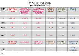 PV Anlagen temps-Gruppe